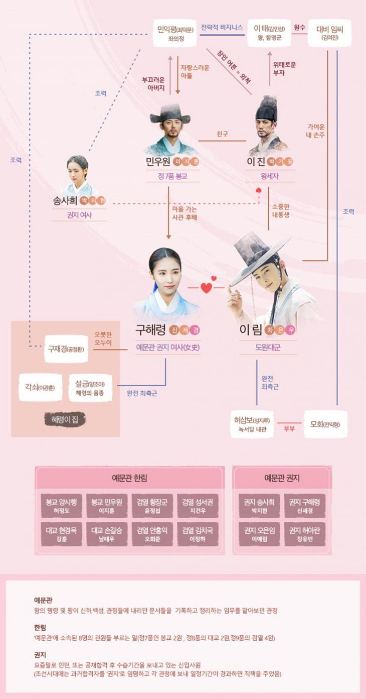 MBC '신입사관 구해령'