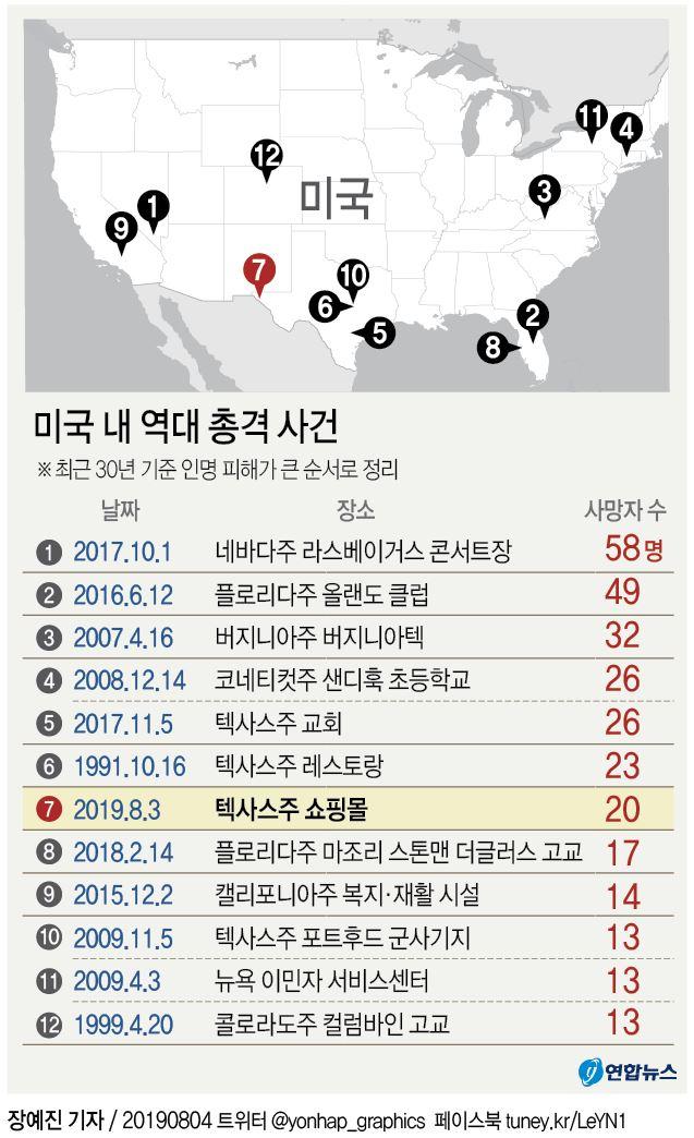 지난 30여년간 미국에서 발생한 최악의 총격 사건 / 연합뉴스