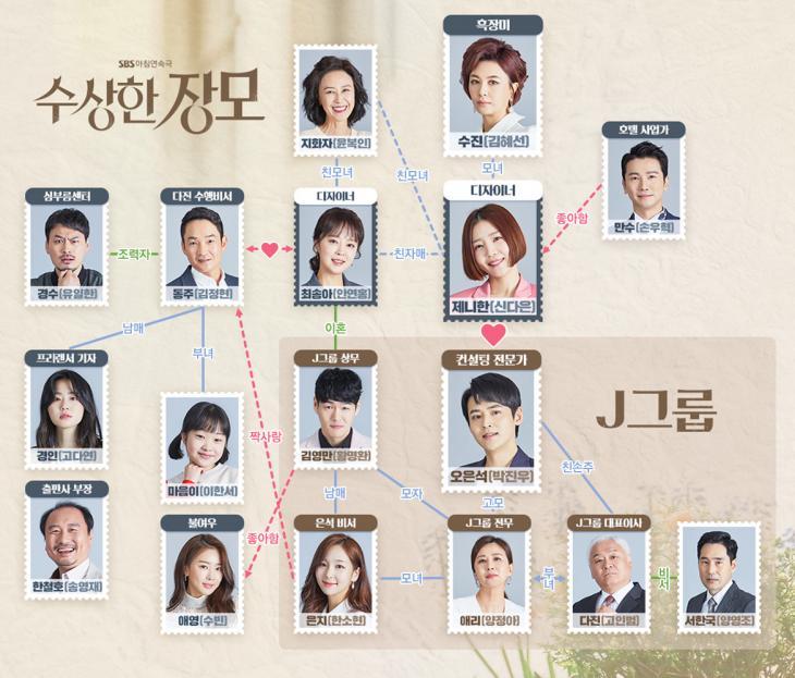 SBS '수상한 장모' 인물관계도