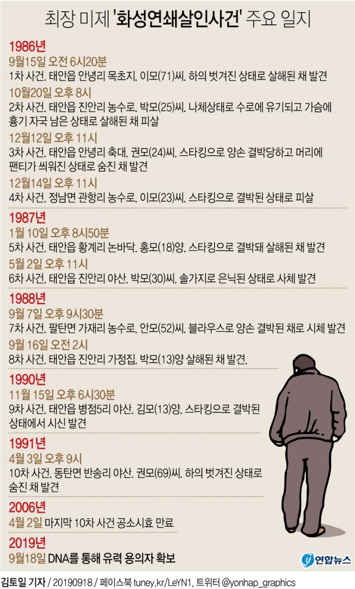 화성연쇄살인사건 일지 / 연합뉴스