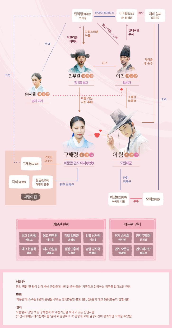 MBC'신입사관 구해령' 홈페이지 인물관계도 사진캡처