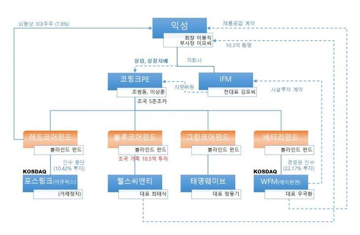 한 누리꾼이 제시한 익성-코링크-웰스씨앤티-WFM 이해관계도