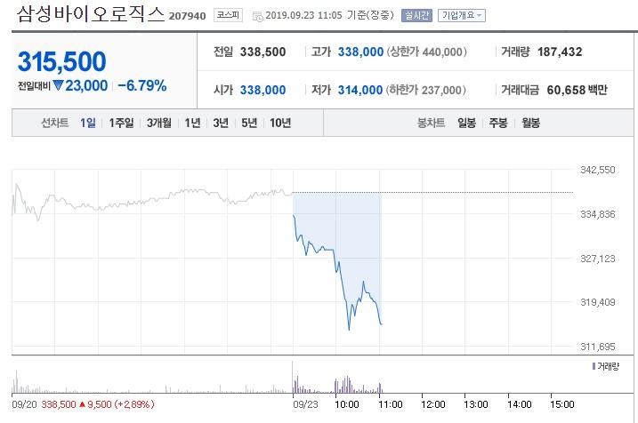 삼성바이오로직스 /네이버금융 화면캡처