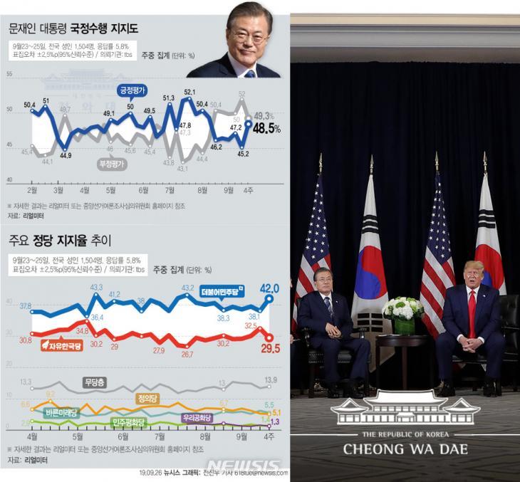 문재인 대통령 지지율과 정당 지지율 / 리얼미터