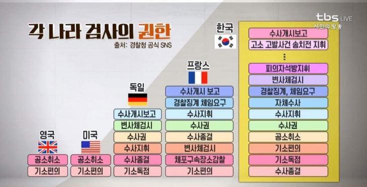 대한민국 검찰의 절대권려과 타국 검찰의 권한 비교표 / TBS