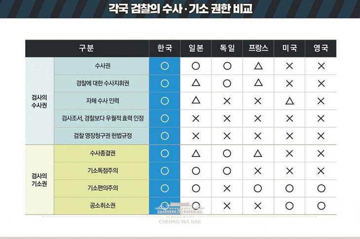 각국 검찰의 수사 기소 권한 비교 / 청와대