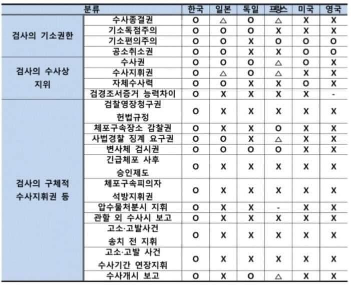 비정상적으로 많은 권한을 가진 한국의 검찰