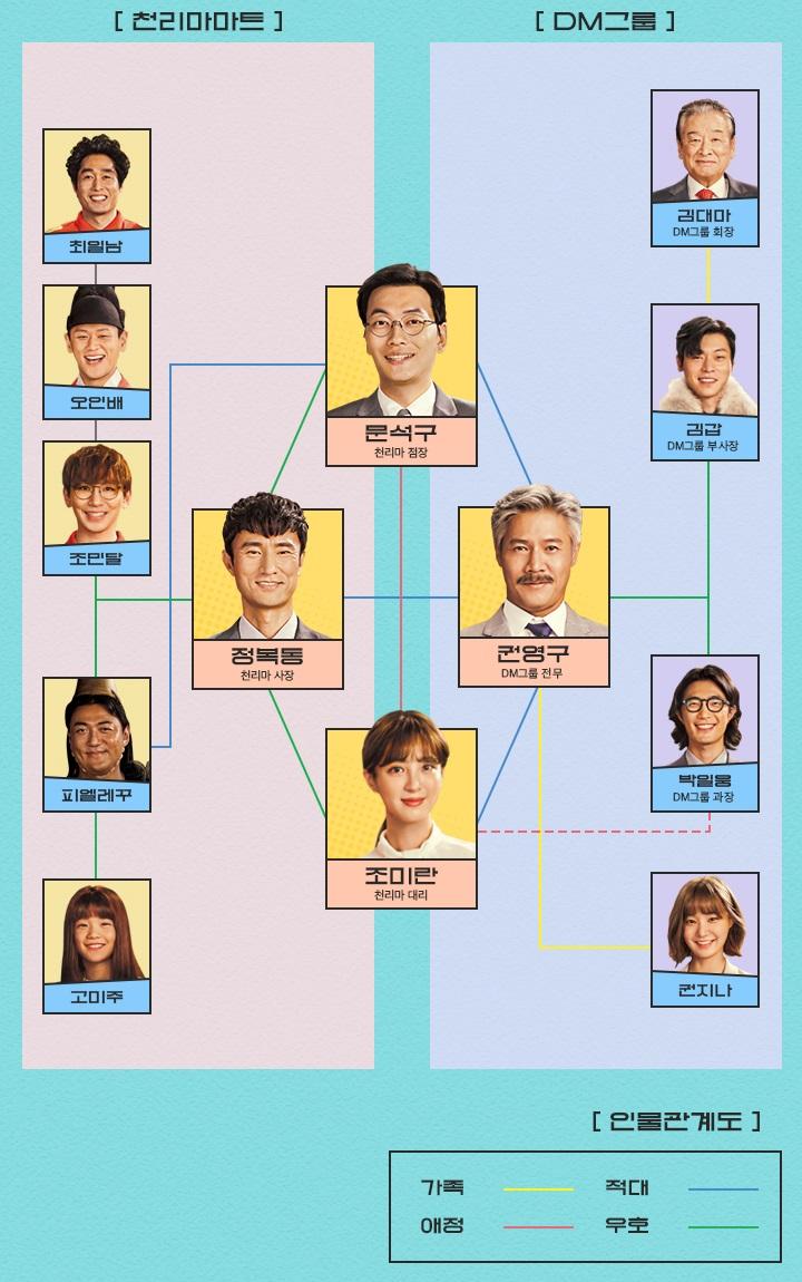 tvN '쌉니다천리마마트' 인물 관계도. tvN 제공.
