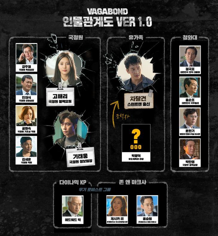 SBS 드라마 '배가본드' 인물관계도(출처: 공식홈페이지)