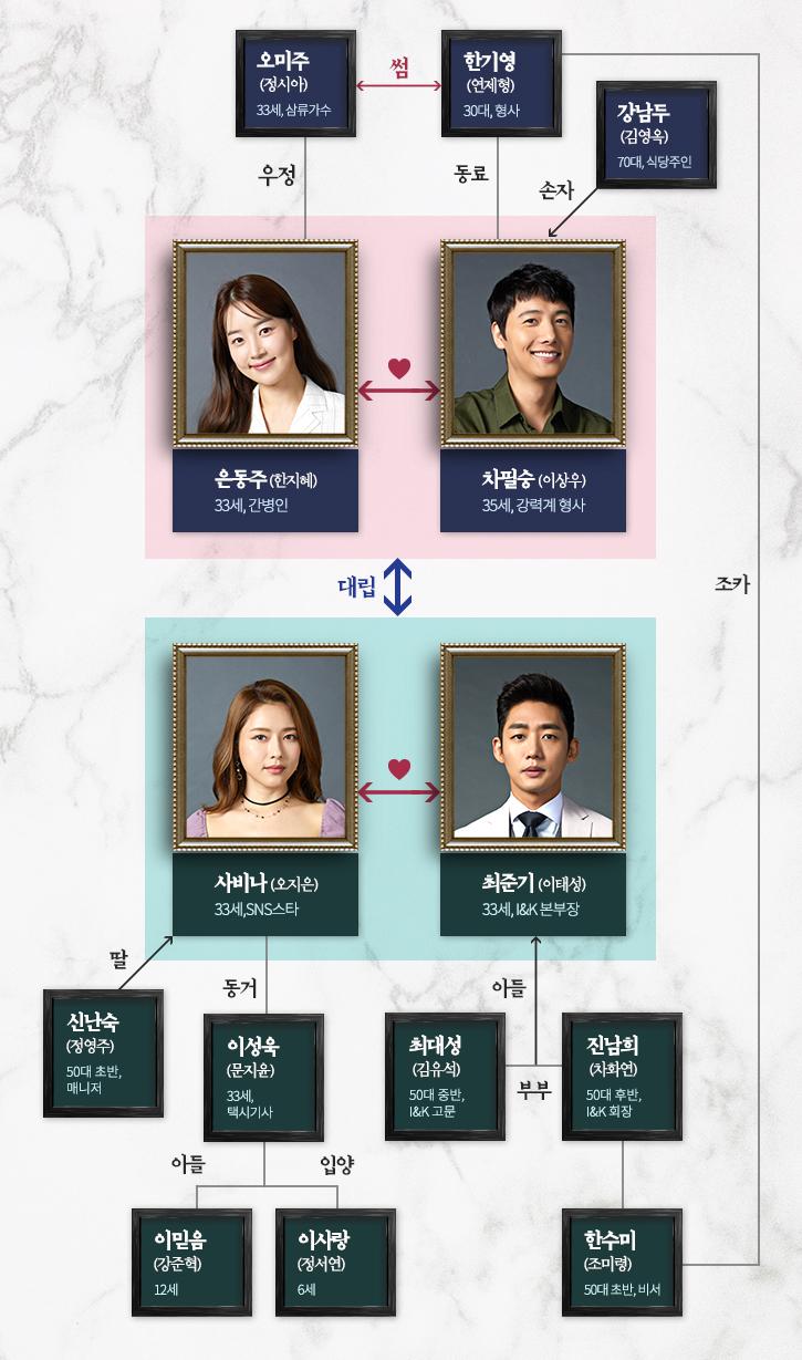 MBC드라마 '황금정원'인물관계도(출처: 공식홈페이지)