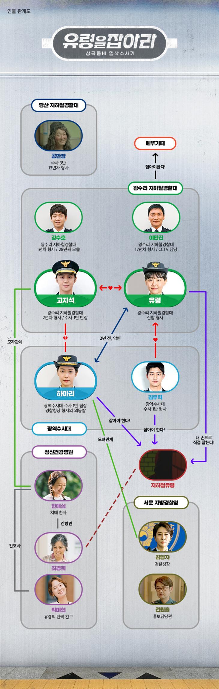 tvN '유령을 잡아라' 인물관계도