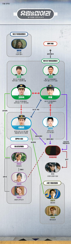 '유령을 잡아라' 인물관계도 / tvN