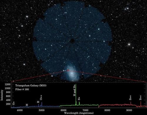 DESI 5천개의 '눈' 중 하나(#166)가 포착한 M33(삼각형자리은하)[DESI 협력단; Legacy Surveys; NASA/JPL-Caltech/UCLA 제공]