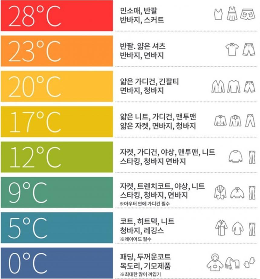 기온별 옷차림 / 온라인 커뮤니티