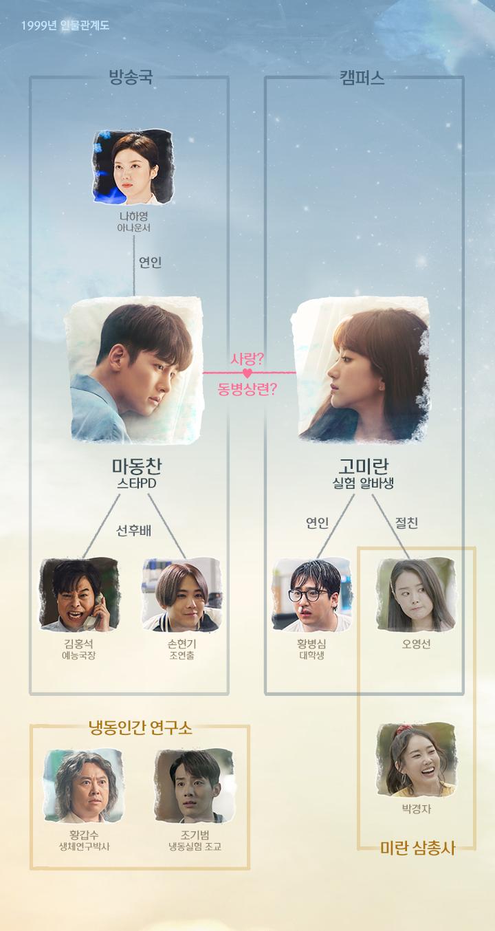tvN'날 녹여주오'홈페이지 인물관계도 사진캡처