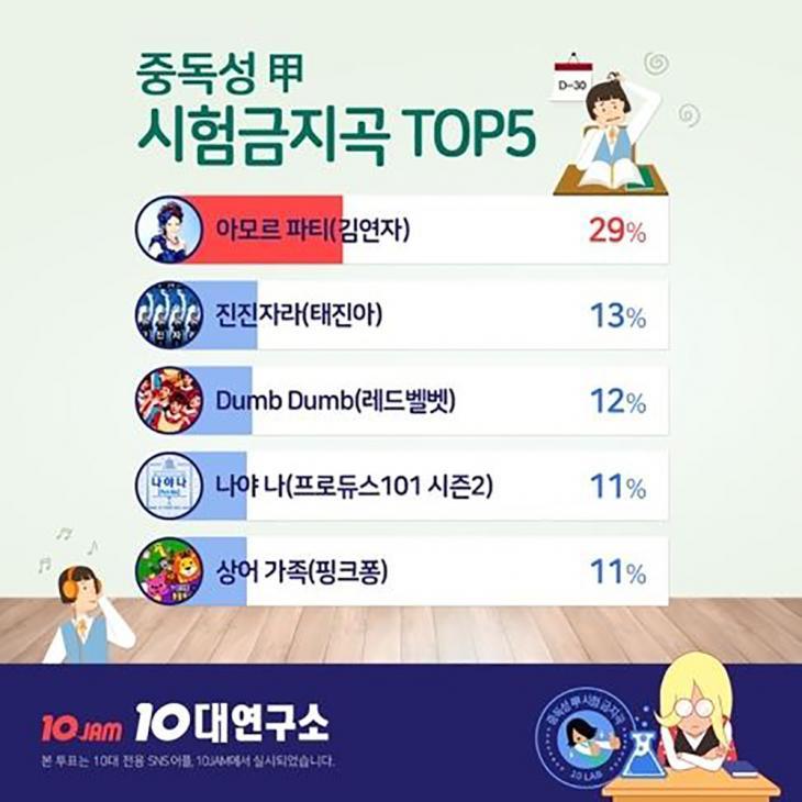 수능금지곡 1위 '아모르파티' / 지니뮤직