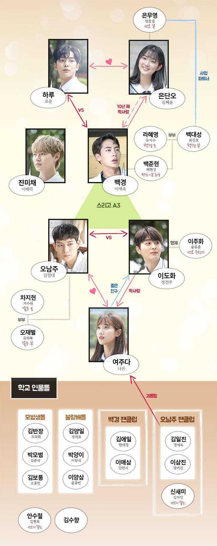 MBC'어쩌다 발견한 하루' 홈페이지 인물관계도 사진캡처