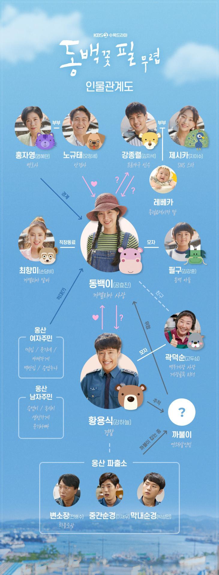 KBS2 '동백꽃 필 무렵' 홈페이지 인물관계도 사진캡처