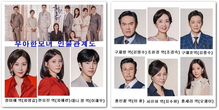 KBS2 '우아한 모녀' 홈페이지 인물관계도 사진캡처