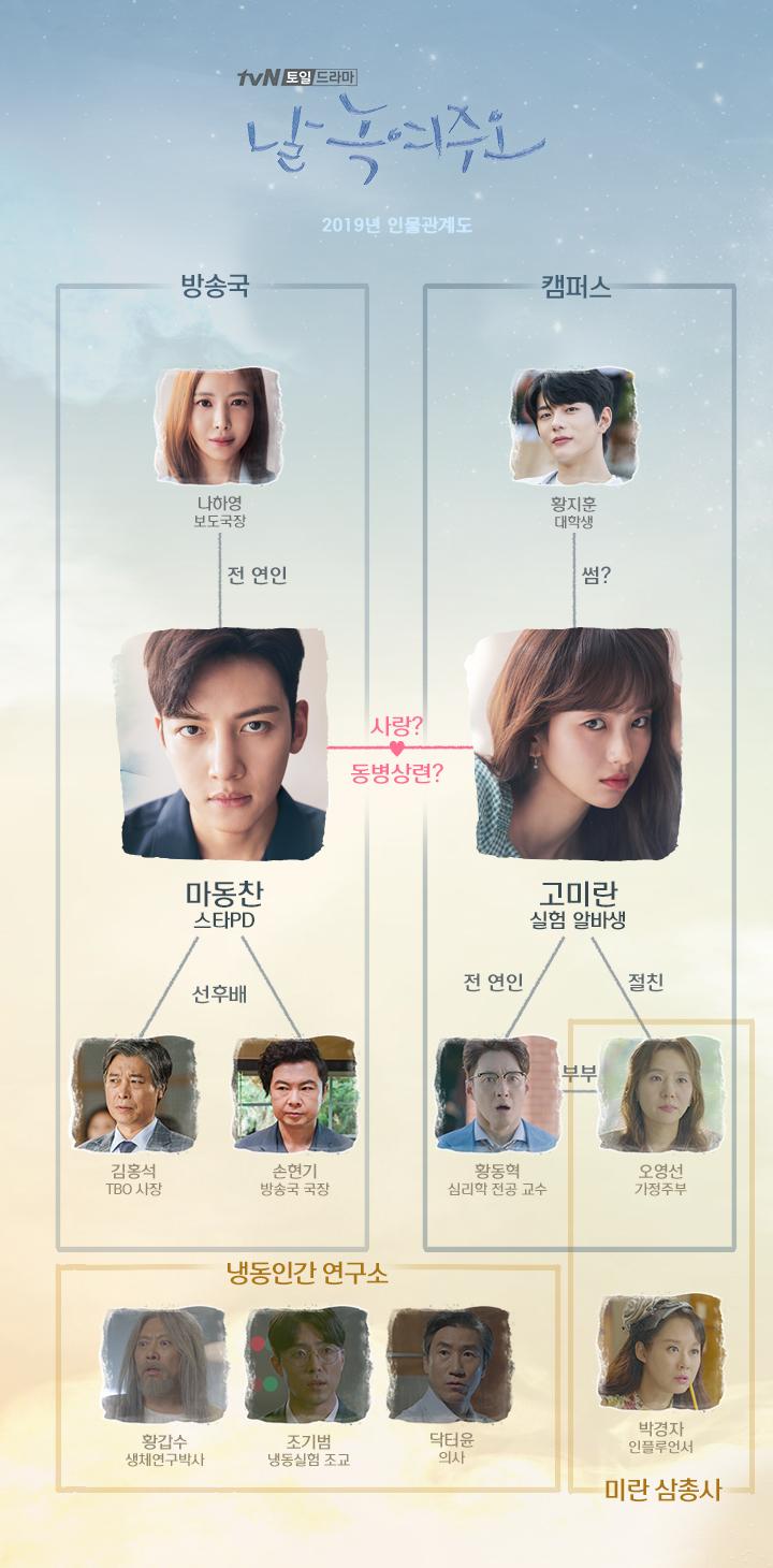 tvN'날 녹여주오' 홈페이지 인물관계도 사진캡처