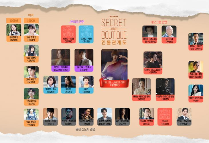 SBS '시크릿 부티크' 인물관계도