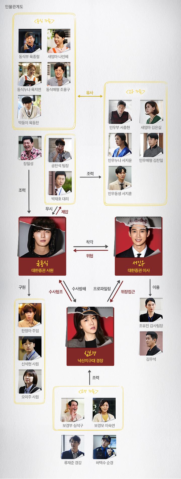 tvN 드라마 '싸이코패스 다이어리' 인물관계도(출처: 공식홈페이지)