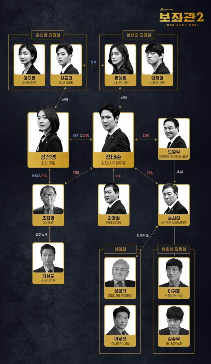 jtbc '보좌관 시즌2' 홈페이지 인물관계도 사진캡처