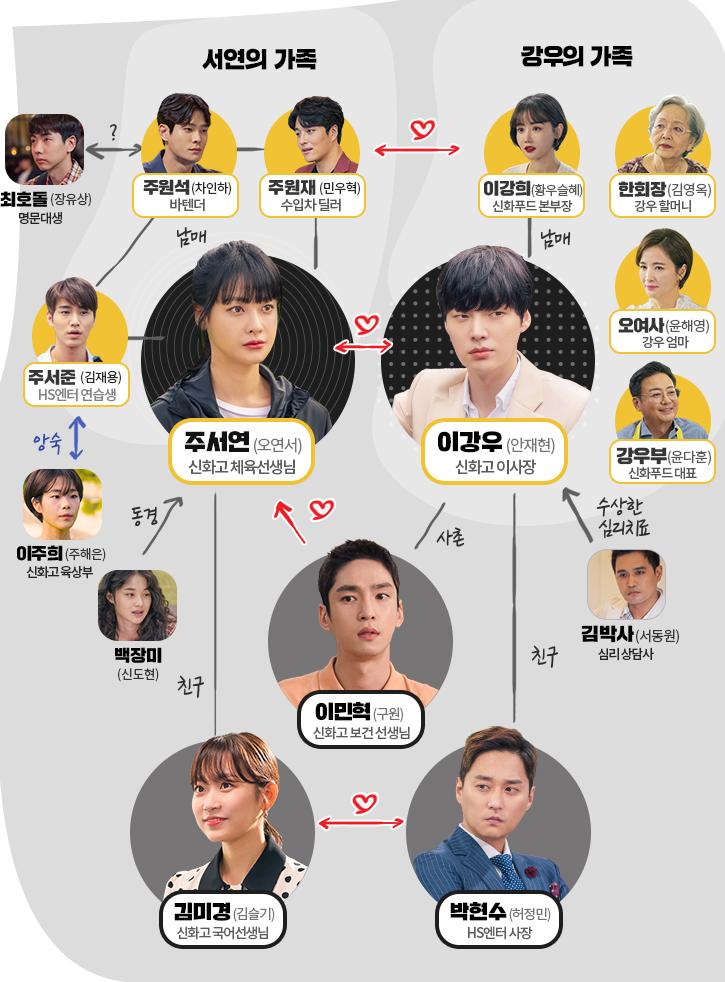 MBC'하자있는 인간들' 홈페이지 인물관계도 사진캡처