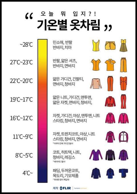 기온별 옷차림 / FLIR