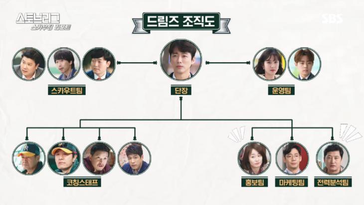 SBS 드라마 '스토브리그 스카우트 리포트' 방송 캡쳐