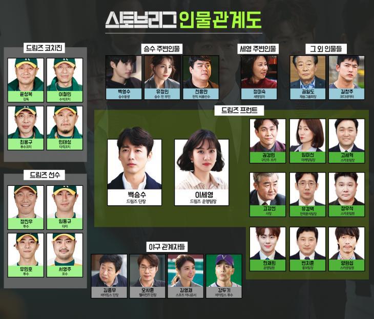 SBS 드라마 '스토브리그' 인물관계도(출처: 공식홈페이지)
