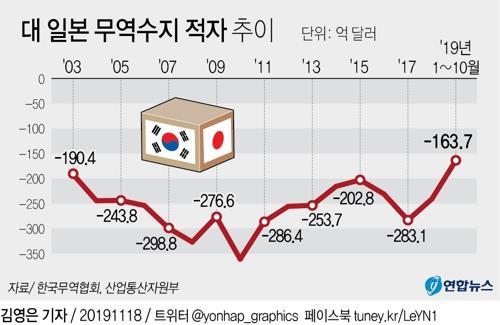 한국-일본 무역 적자 추이 / 연합뉴스