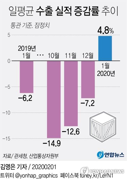 일평균 수출 실적 증감률 추이 / 연합뉴스