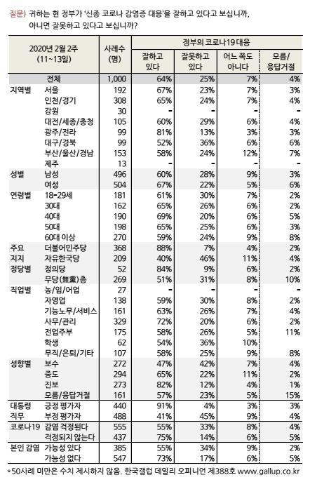 한국갤럽의 여론조사 결과 - 신종코로나 대응에 대한 국민 평가