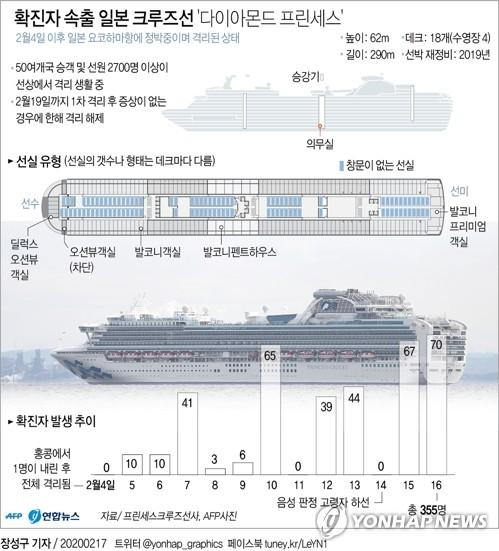 일본 정박 크루즈선 다이아몬드 프린세스 확진자 발생 추이 / 연합뉴스