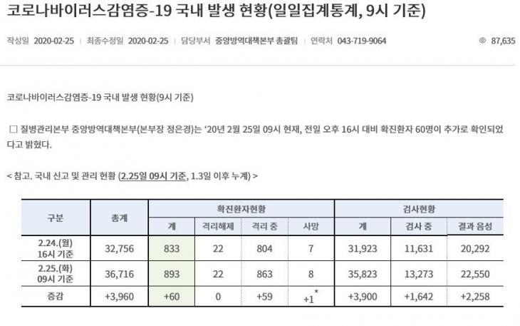 25일 오전 9시 기준 국내 코로나19 감염 통계 [한국 질병관리본부 홈페이지 캡처=연합뉴스]