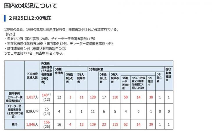 25일 정오 기준 일본 코로나19 감염 통계 [일본 후생노동성 홈페이지 캡처=연합뉴스]