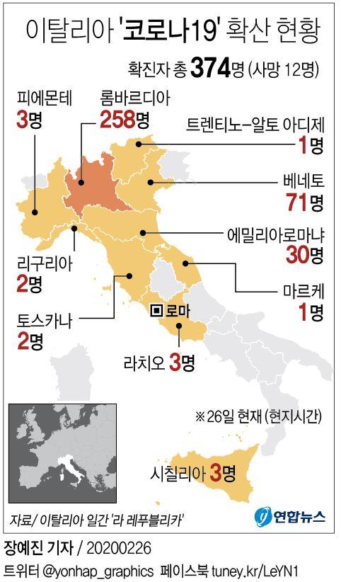 이탈리아 코로나19 확산 현황 / 연합뉴스