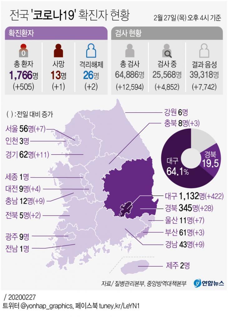 [그래픽] 전국 '코로나19' 확진자 현황(오후 4시 현재). 27일 오후 국내 신종 코로나바이러스 감염증(코로나19) 확진자가 171명 추가됐다. 국내 확진자는 총 1천766명으로 늘었다. 대구·경북 누적 확진자는 총 1천477명(대구 1천132명·경북 345명)으로 늘었다. 그 외 지역 확진자는 경기 62명, 부산 61명, 서울 56명, 경남 43명, 인천 3명, 광주 9명, 대전 9명, 울산 11명, 세종 1명, 강원 6명, 충북 8명, 충남 12명, 전북 5명, 전남 1명, 제주 2명 등이다./ 연합뉴스