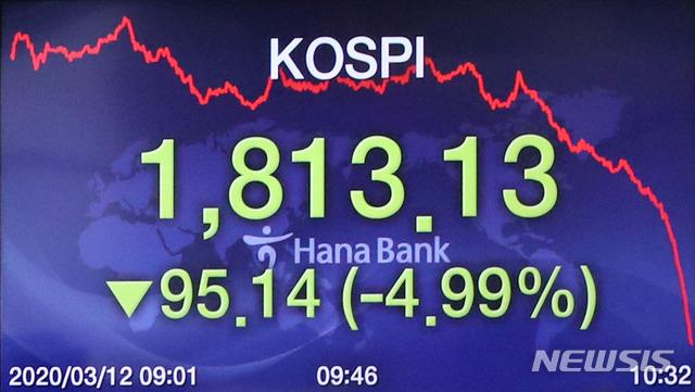 코스피지수가 장중 4%대로 떨어진 12일 오전 서울 중구 하나은행 딜링룸 전광판에 코스피 지수가 보이고 있다. 이날 코스피지수는 전 거래일(1908.27)보다 20.30포인트(1.06%) 내린 1887.97에 출발했다.코스닥지수는 전 거래일(595.61)보다 6.41포인트(1.08%) 내린 589.20에 개장했다.서울 외환시장에서 원·달러 환율은 전 거래일(1193.0원)보다 2.3원 내린 1190.7원에 출발했다.2020.03.12. / 뉴시스