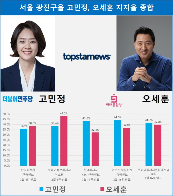 서울 광진구을 고민정, 오세훈 지지율 종합