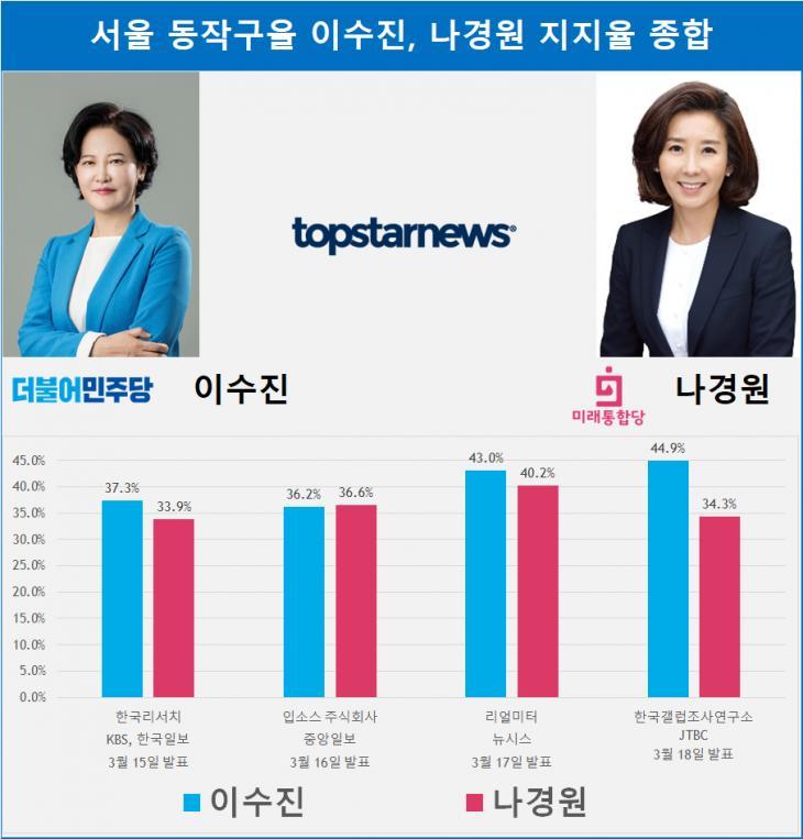 서울 동작구을 이수진, 나경원 지지율 종합