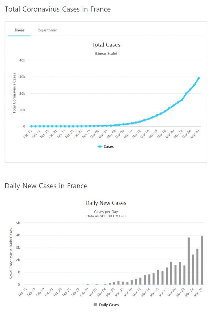 프랑스 코로나19 확진자 증가 추이 / 월드오미터