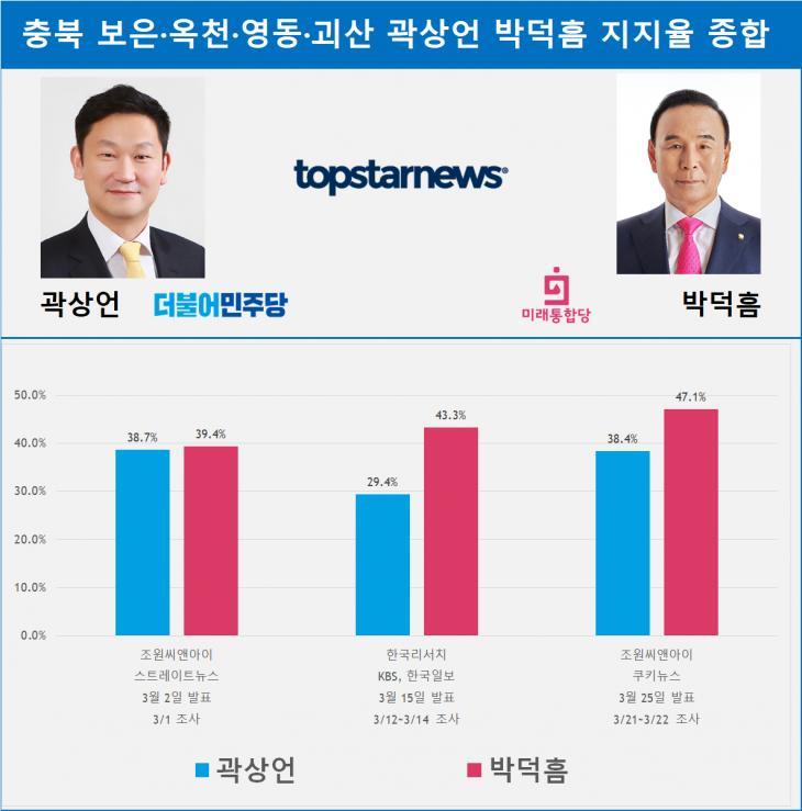 충북 보은·옥천·영동·괴산 곽상언 박덕흠 지지율 종합
