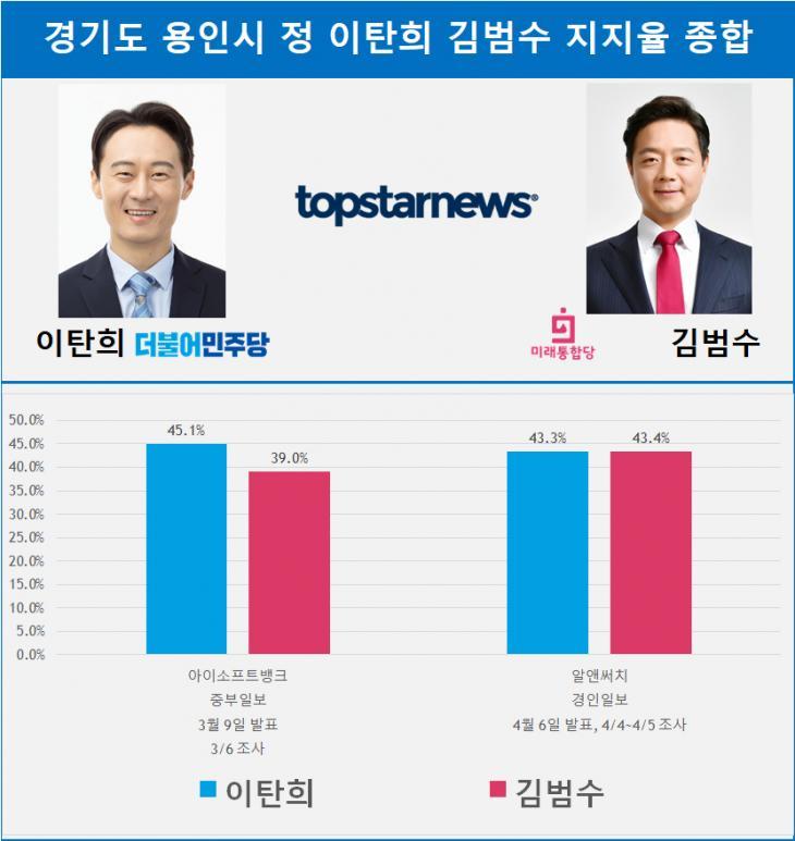경기도 용인시 정 이탄희 김범수 지지율 종합