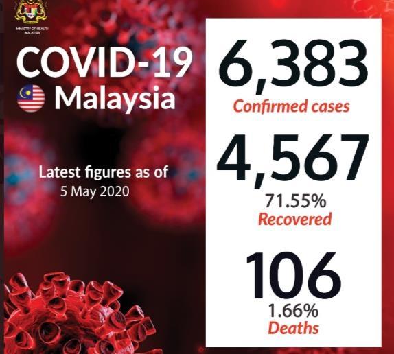 말레이시아 코로나 확진자 6천383명…71.5% 회복 / 말레이시아 보건부