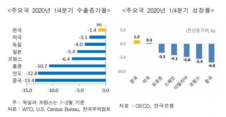 1분기 수출증가율 및 경제성장률 / 한국무역협회 국제무역통상연구원