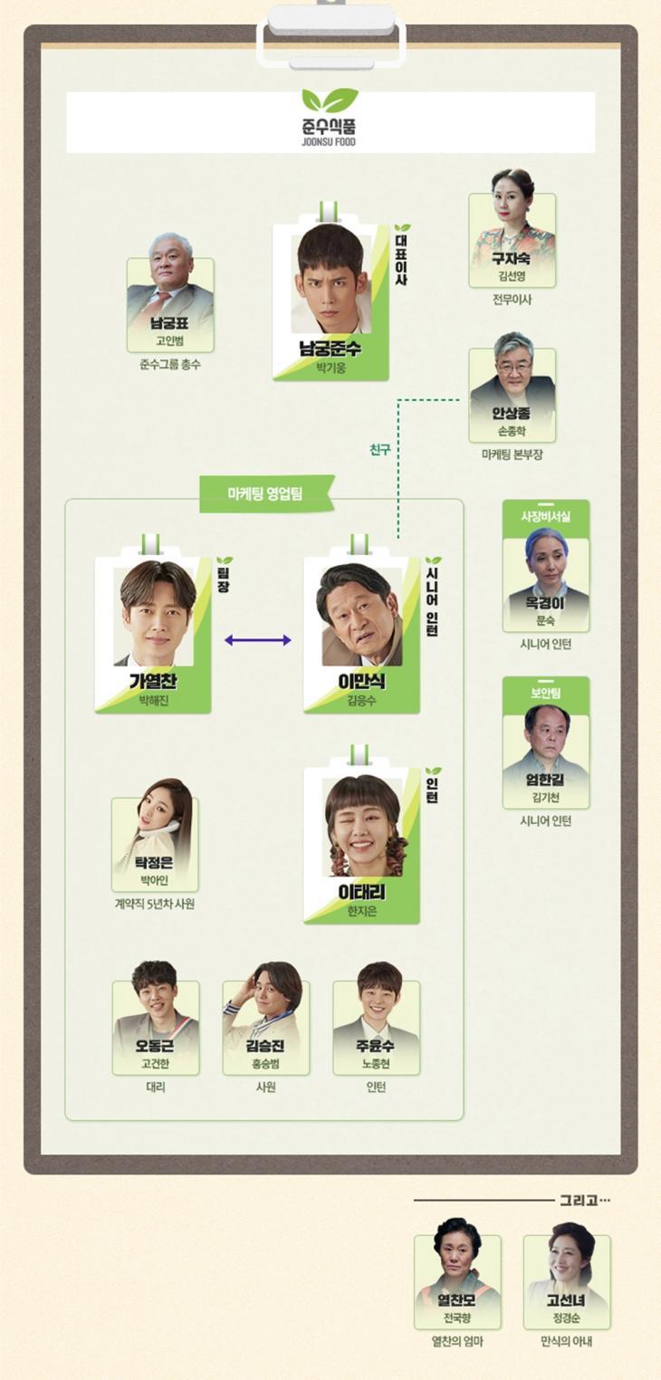 MBC '꼰대인턴' 인물관계도