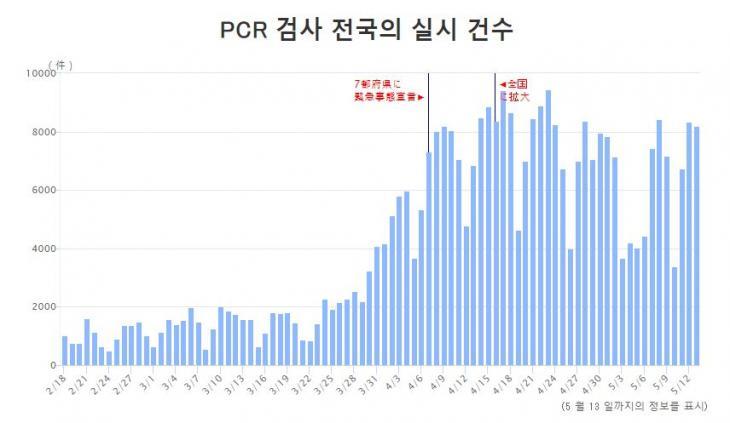 일본 코로나19 PCR 검사 추이 / NHK