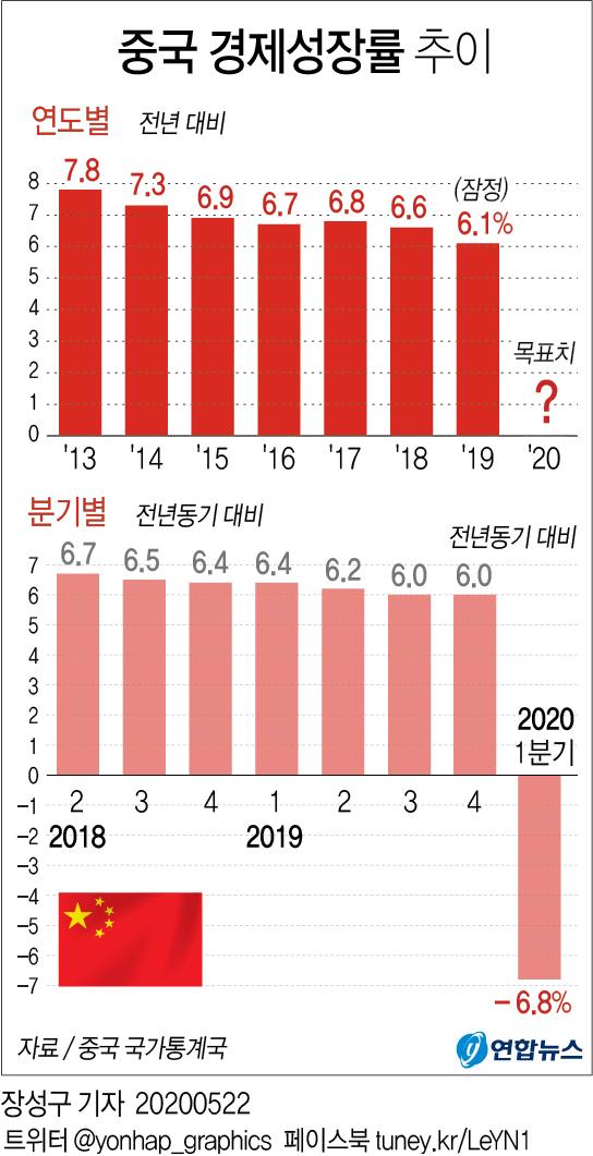 중국 경제성장률 추이 / 연합뉴스